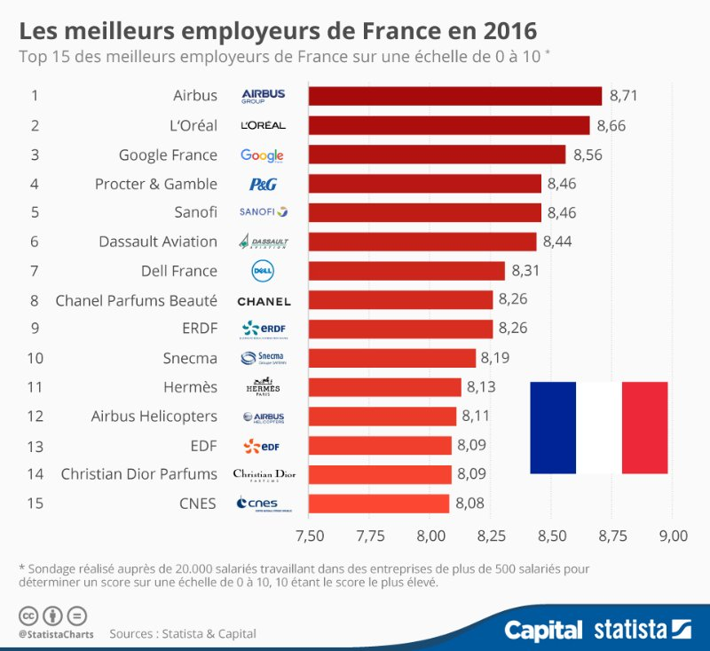 airbus l or al et google voici les meilleurs employeurs de france en 2016 statista. Black Bedroom Furniture Sets. Home Design Ideas